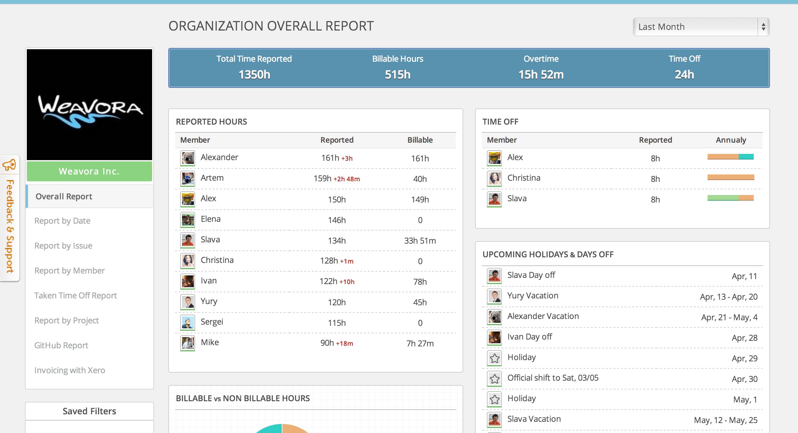 Everhour-Organization-Overall-Report