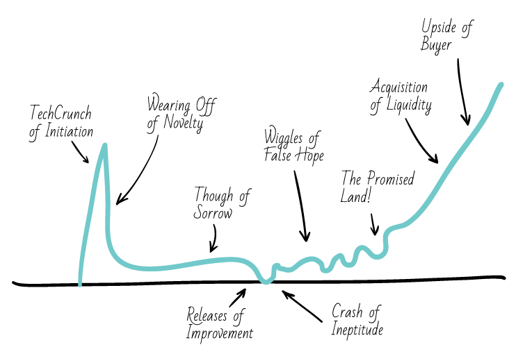 Paul-Graham-process-curve