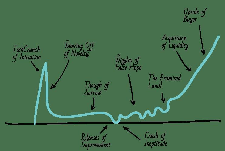 Paul-Graham-process-curve